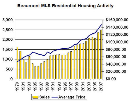 Beaumont_home_prices