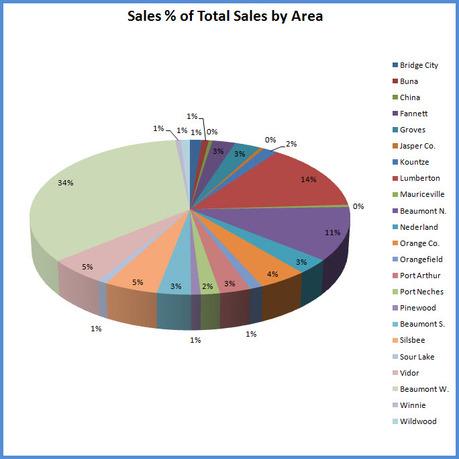 Sale_pie_chart