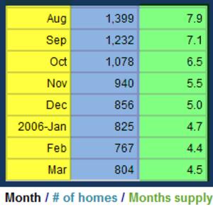 Supply_chart_2