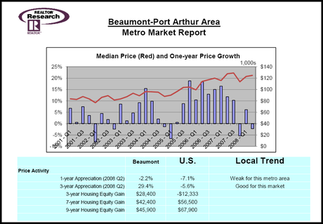 Beaumont_market_report_3